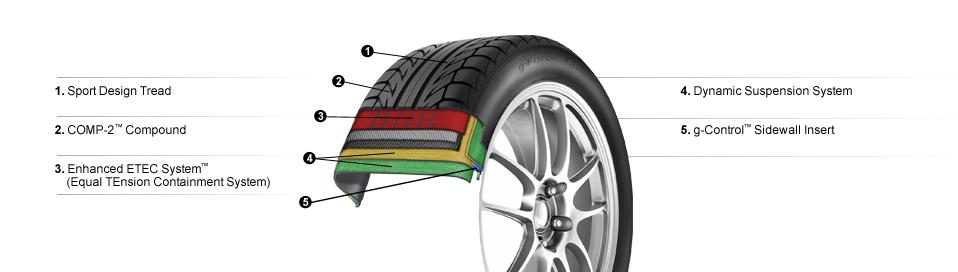 comp2 tire details